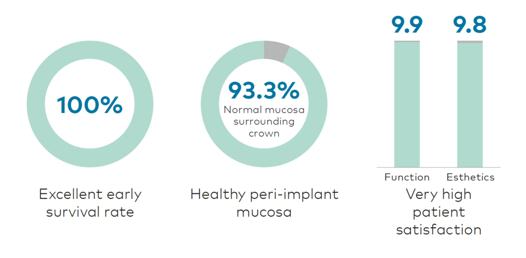 Clinical study results of dental implant surface study